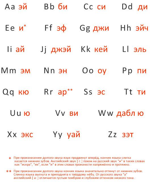 Английский алфавит - Секреты ...: youreng.ru/alphavit