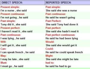 Косвенная речь таблица